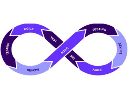 Correlation between Agile, DevOps & Testing